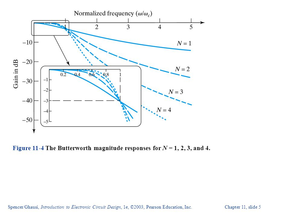 Figure 11-4 The Butterworth magnitude responses for N = 1, 2, 3, and 4.