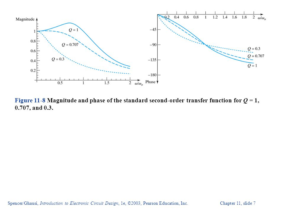 Figure 11-8 Magnitude and phase of the standard second-order transfer function for Q = 1, 0.707, and 0.3.