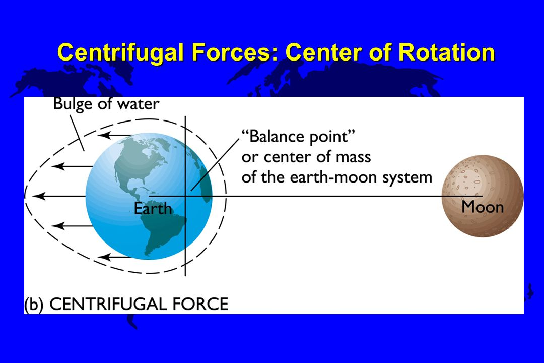Centrifugal Forces: Center of Rotation