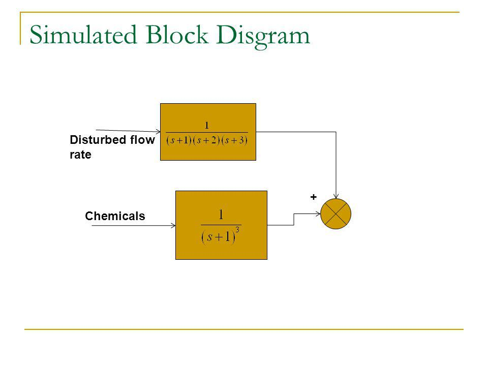 Simulated Block Disgram