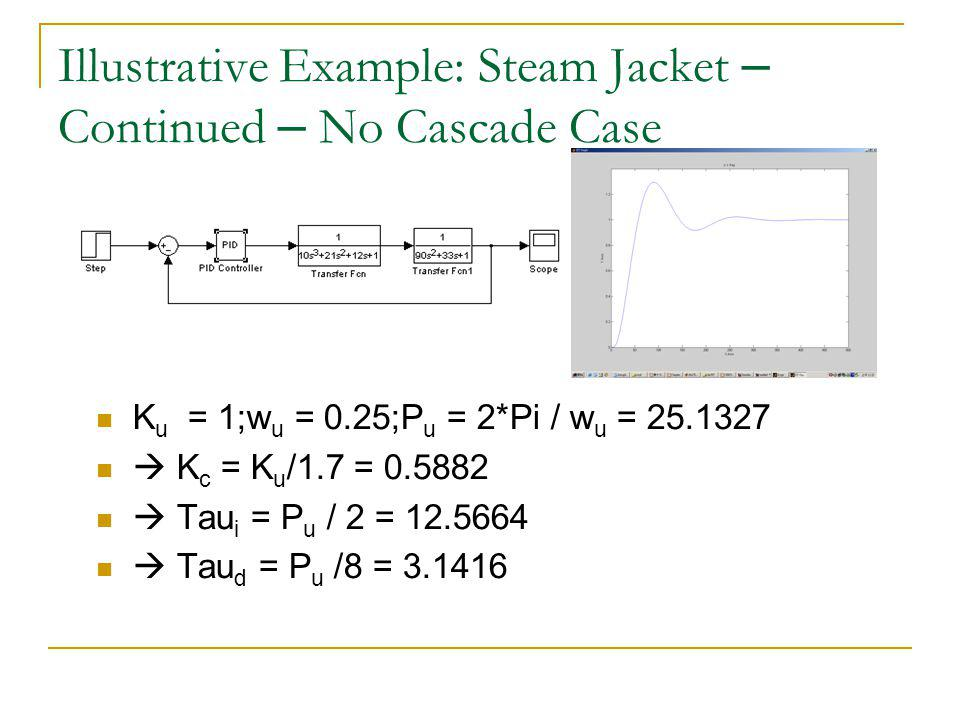 Illustrative Example: Steam Jacket – Continued – No Cascade Case