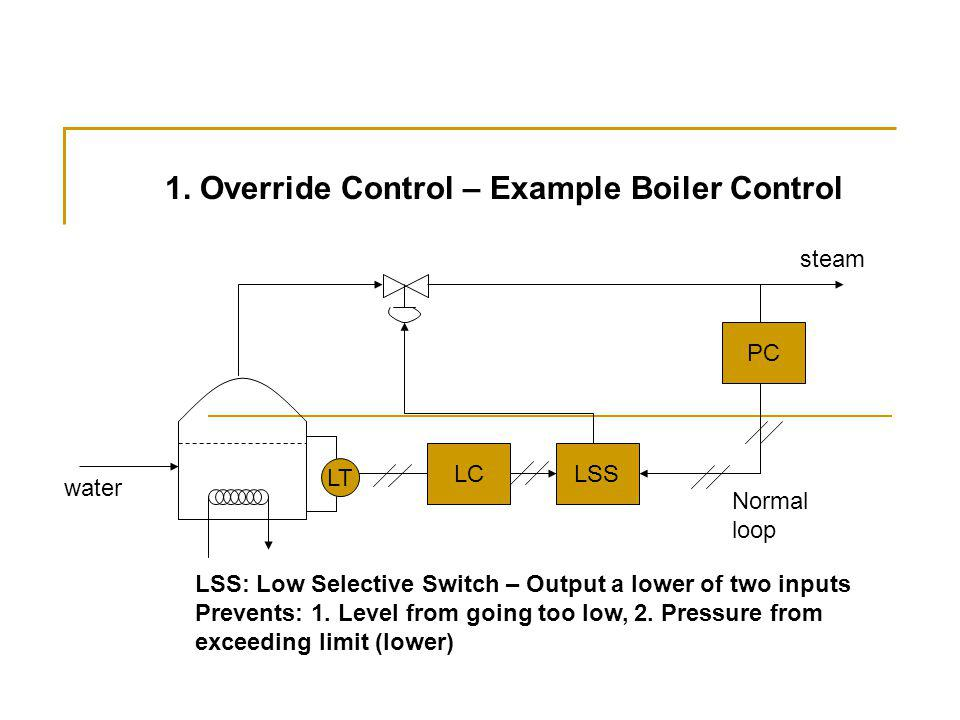1. Override Control – Example Boiler Control