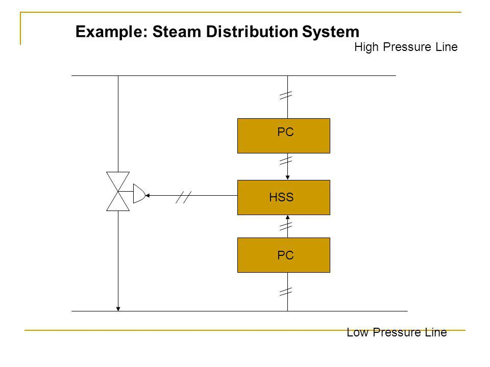 Example: Steam Distribution System