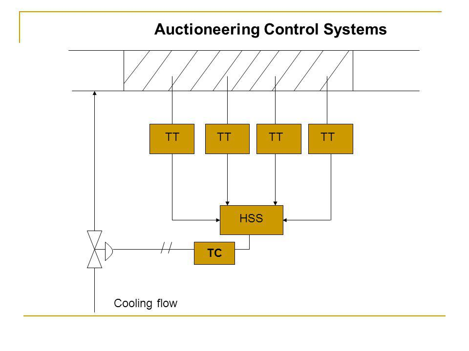 Auctioneering Control Systems