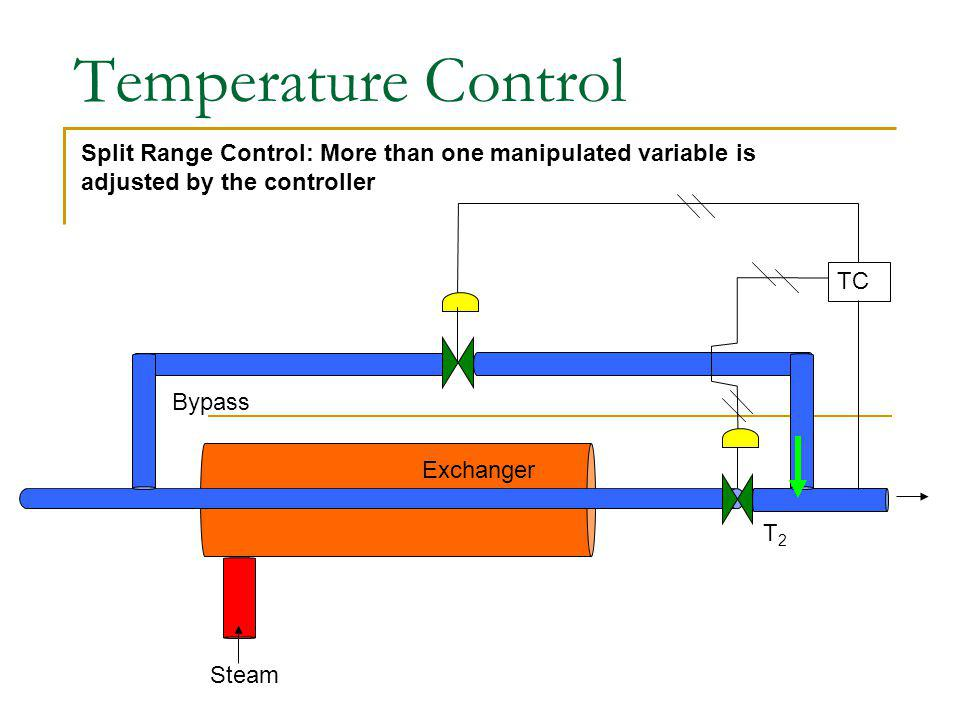 Temperature Control Split Range Control: More than one manipulated variable is. adjusted by the controller.