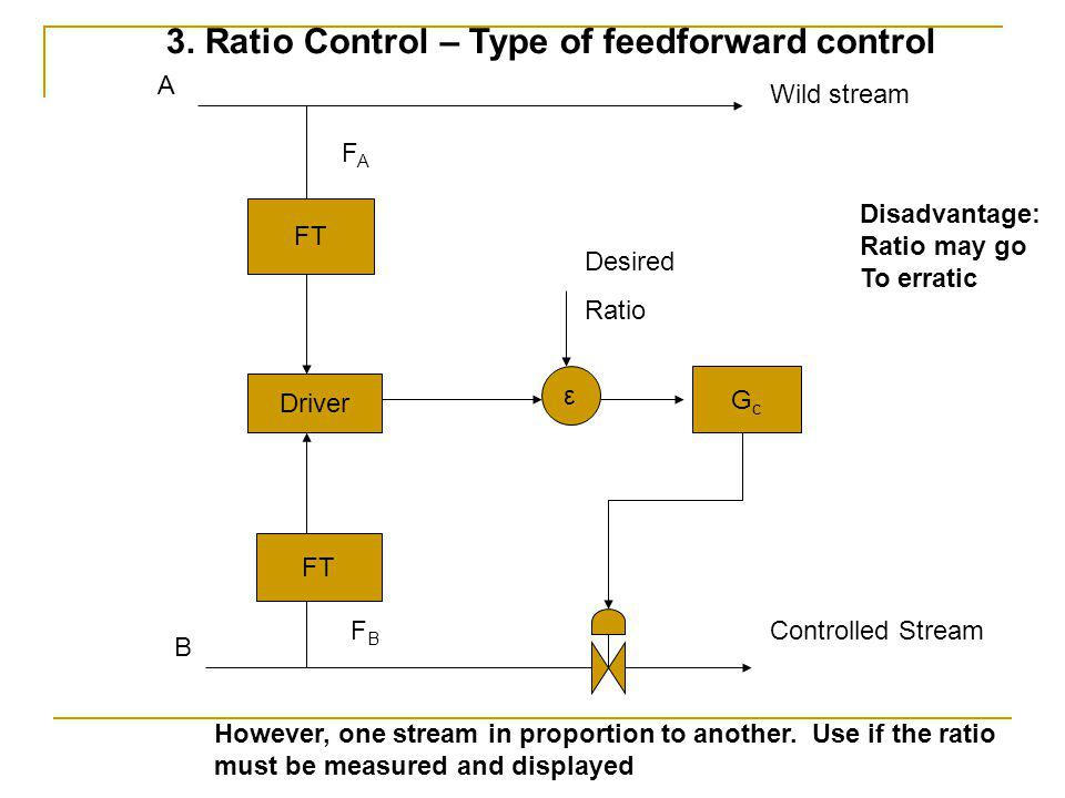 3. Ratio Control – Type of feedforward control
