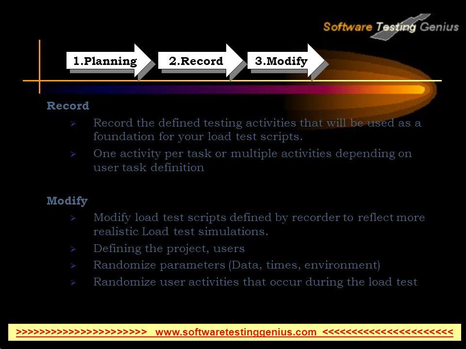 1.Planning 2.Record 3.Modify