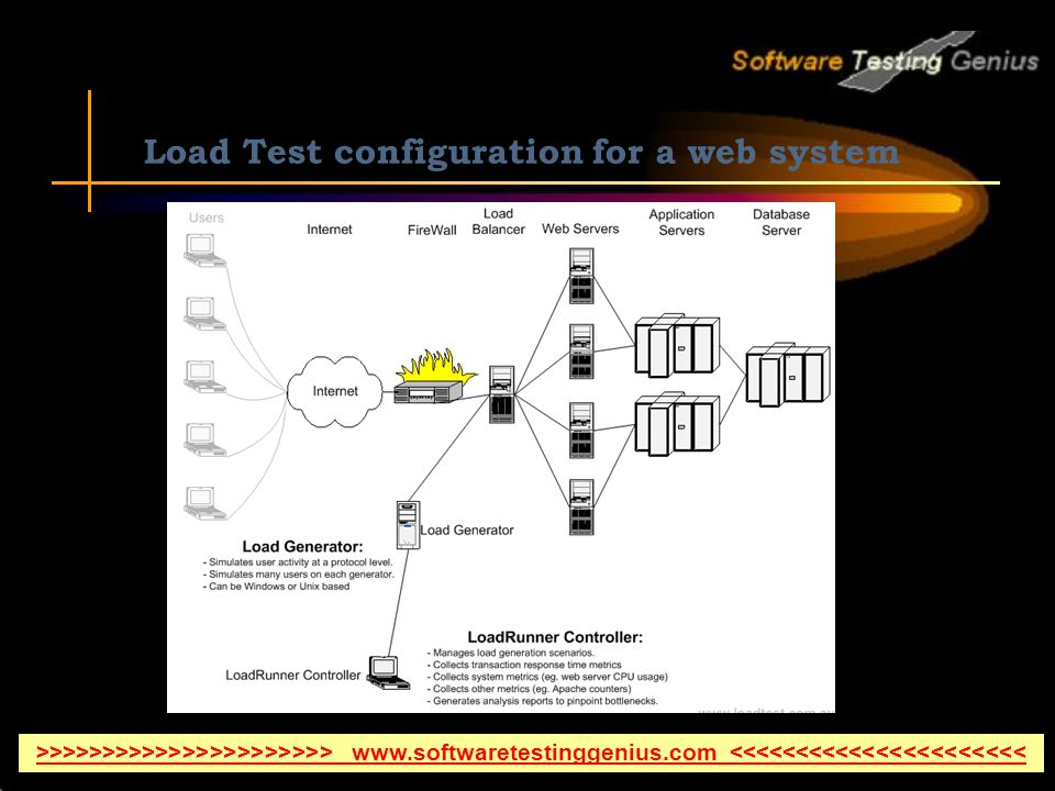 Load Test configuration for a web system