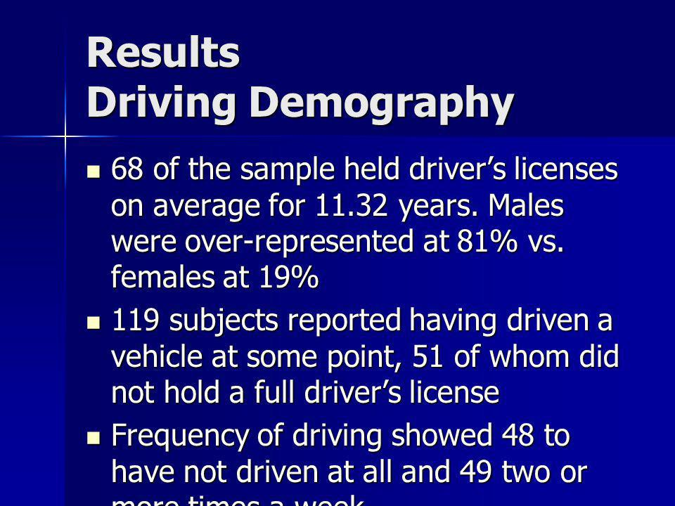 Results Driving Demography