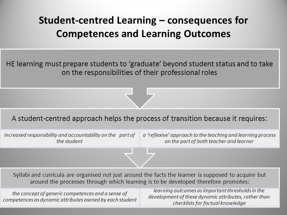 increased responsibility and accountability on the part of the student