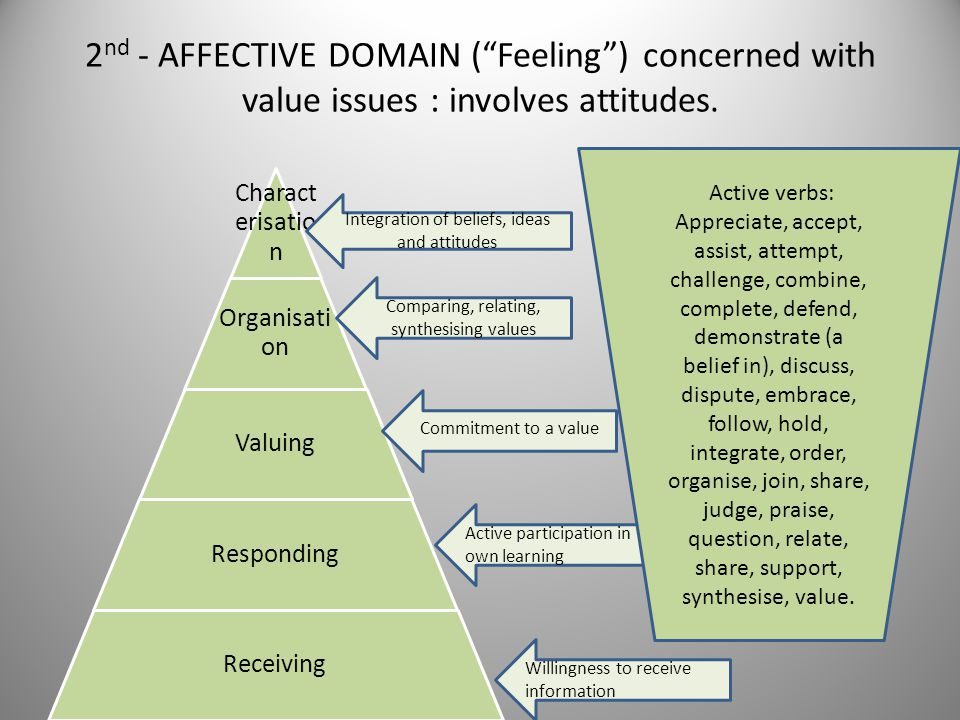 2nd - AFFECTIVE DOMAIN ( Feeling ) concerned with value issues : involves attitudes.