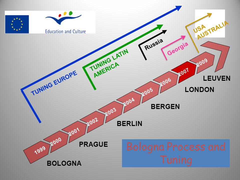Bologna Process and Tuning