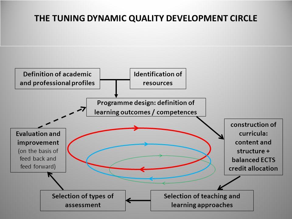 THE TUNING DYNAMIC QUALITY DEVELOPMENT CIRCLE