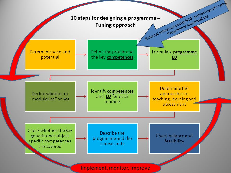 10 steps for designing a programme – Tuning approach