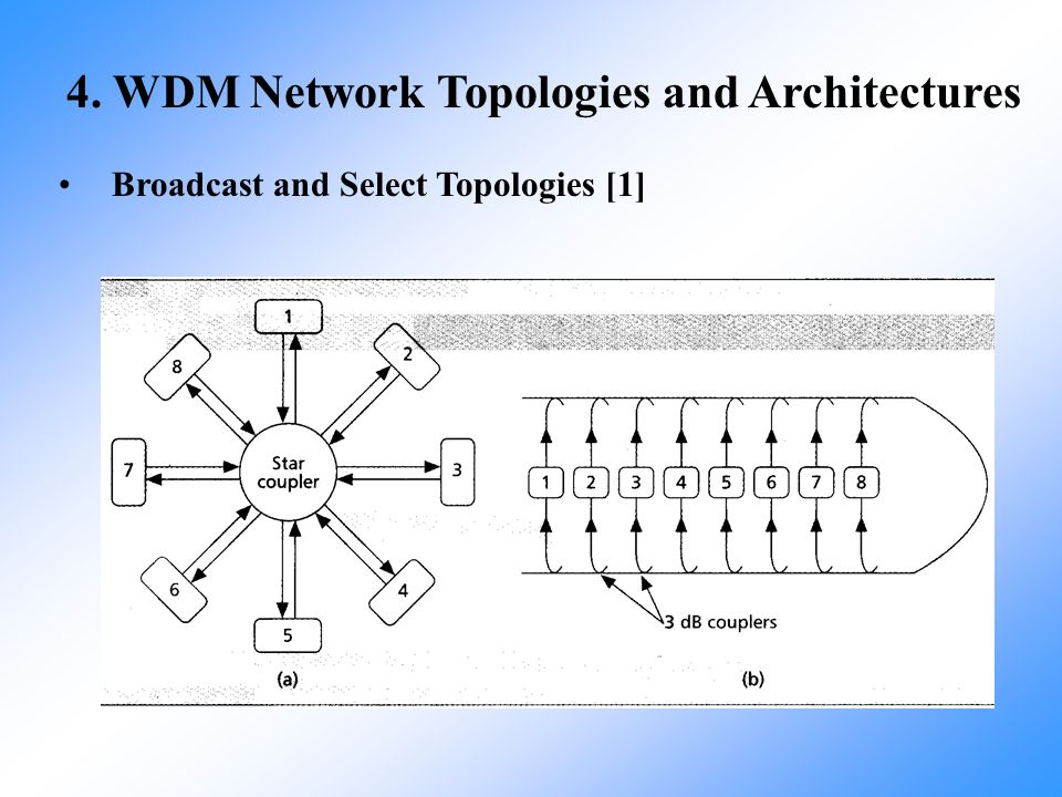 4. WDM Network Topologies and Architectures