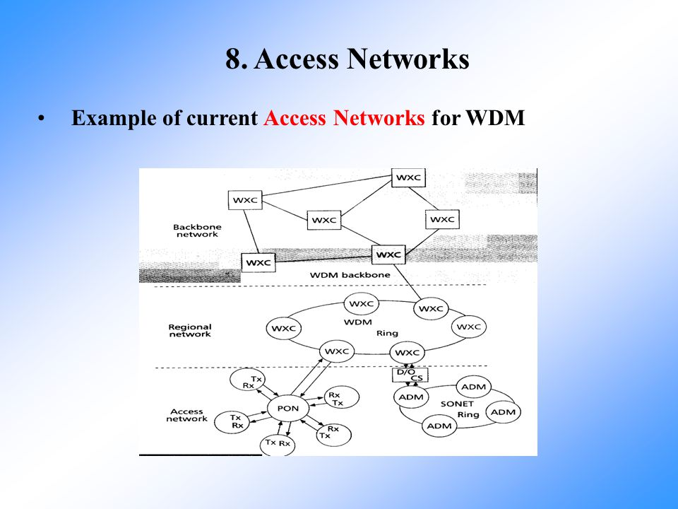 8. Access Networks Example of current Access Networks for WDM