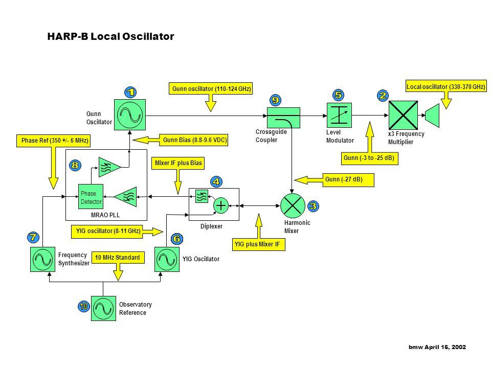 1 5 2 9 8 4 3 7 99 6 10 HARP-B Local Oscillator