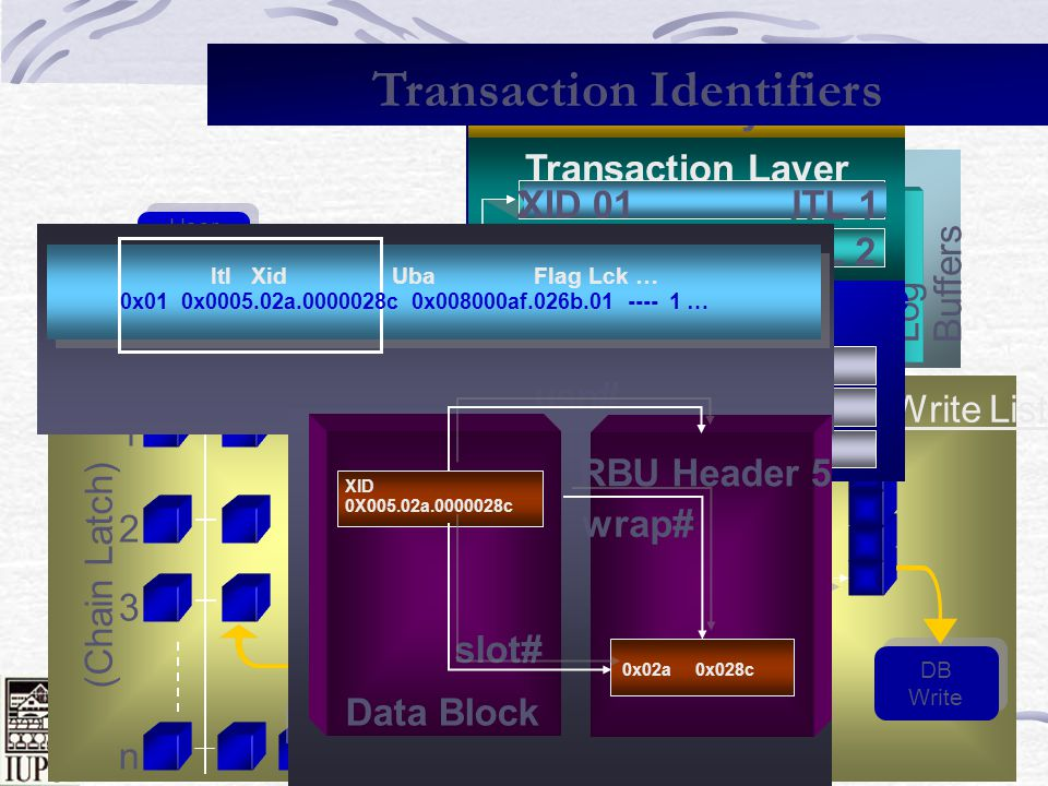 Transaction Identifiers