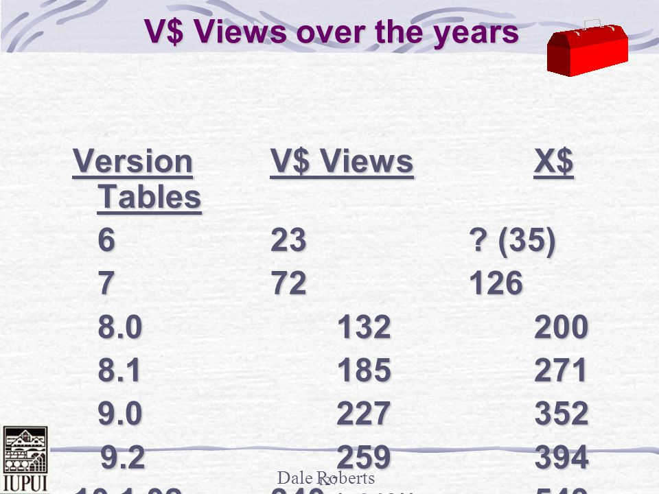 V$ Views over the years Version V$ Views X$ Tables. 6 23 (35) 7 72 126.