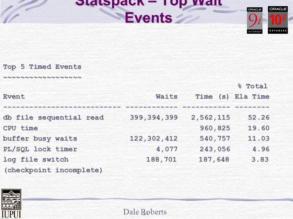 Statspack – Top Wait Events