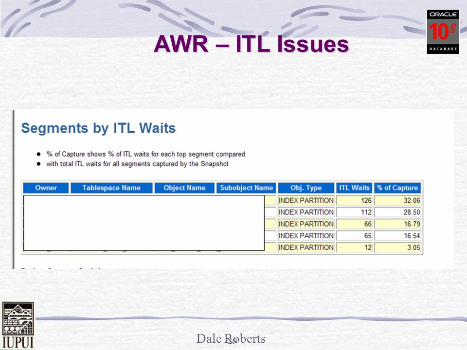 AWR – ITL Issues