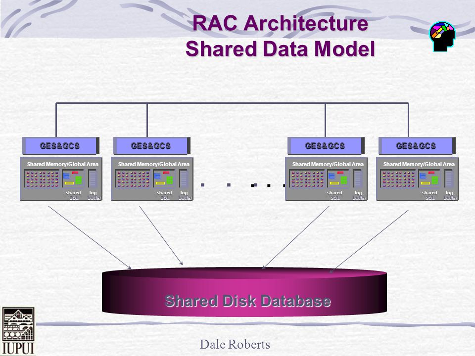 RAC Architecture Shared Data Model