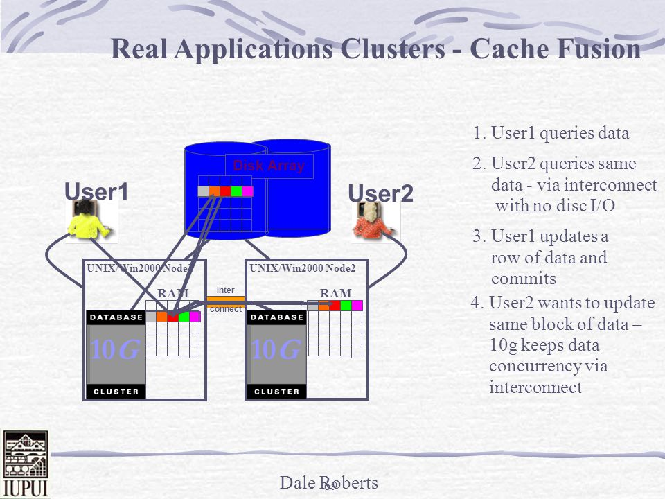 Real Applications Clusters - Cache Fusion