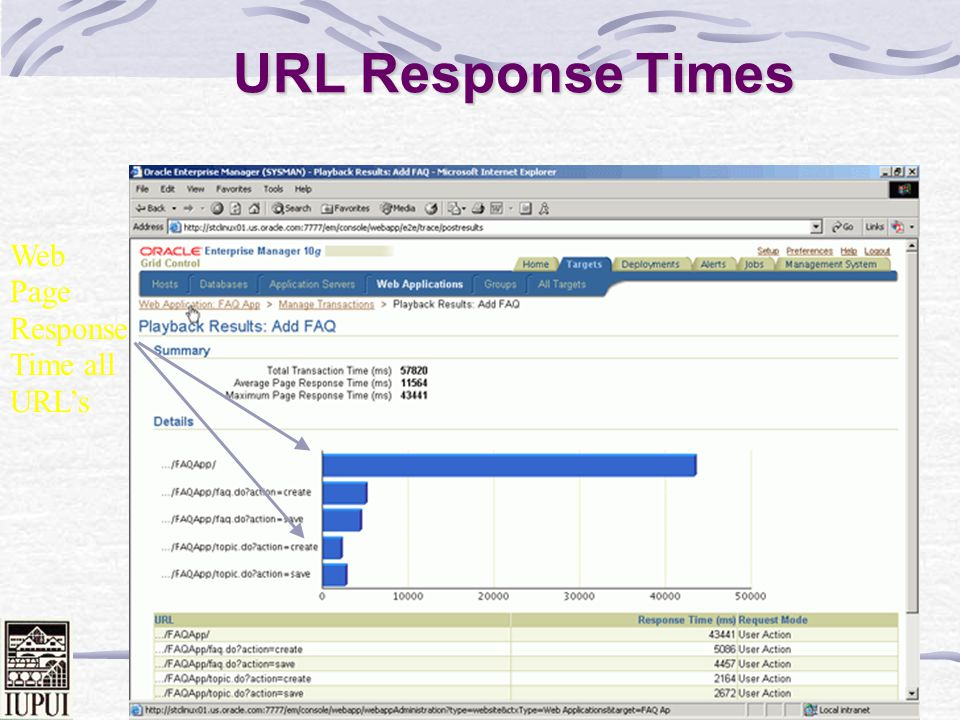 URL Response Times Web Page Response Time all URL's