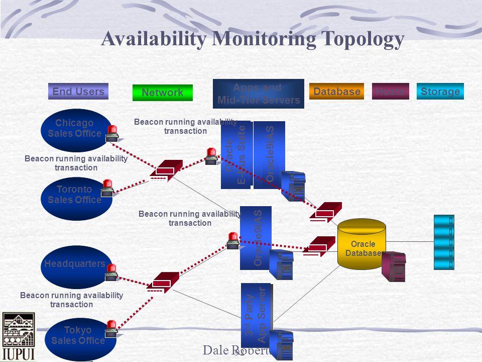 Availability Monitoring Topology
