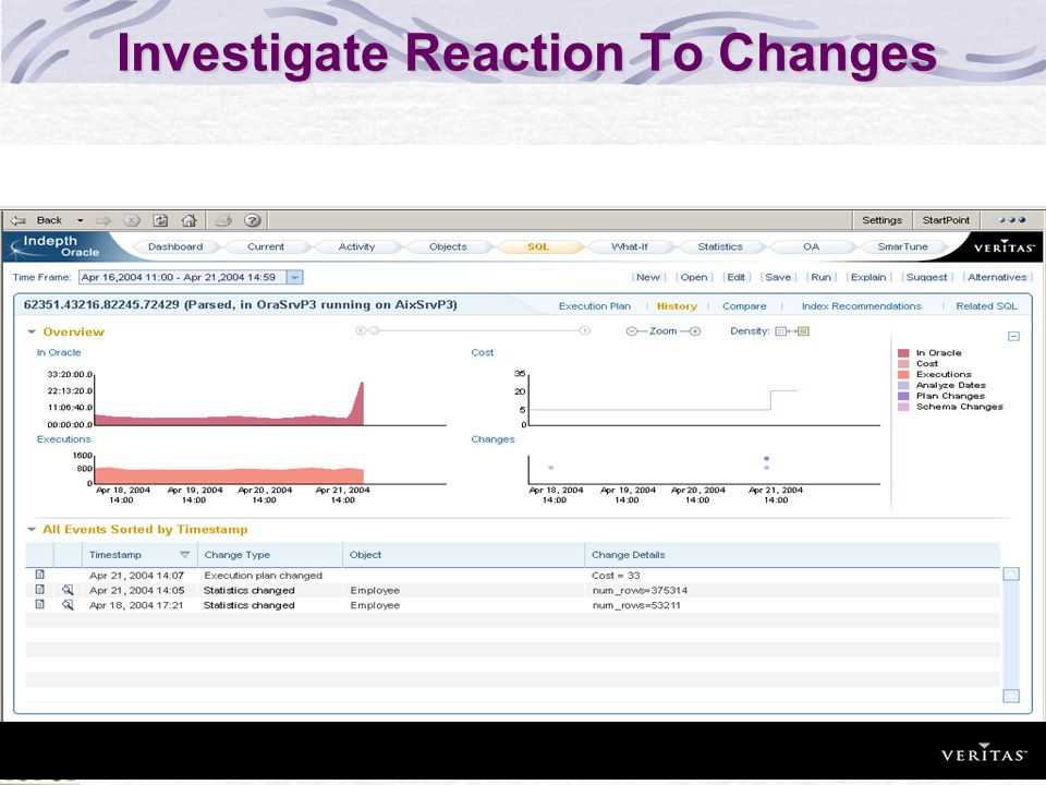 Investigate Reaction To Changes