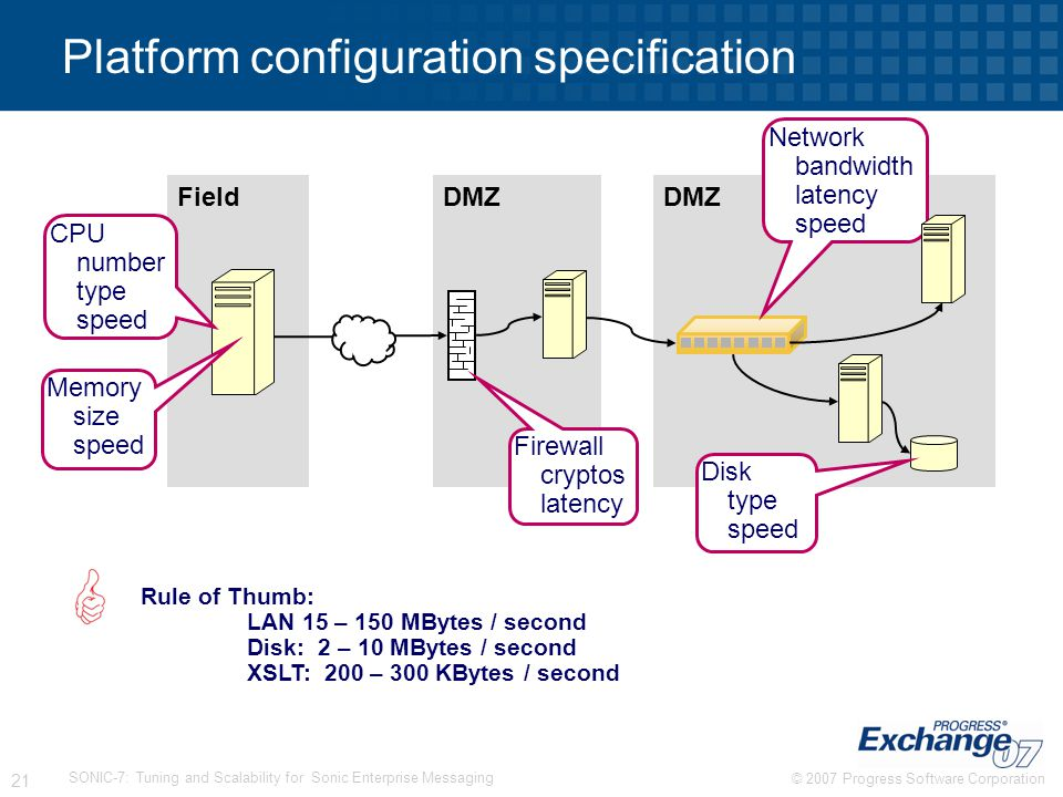Platform configuration specification