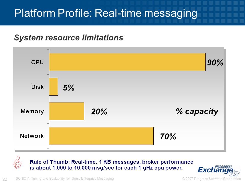 Platform Profile: Real-time messaging
