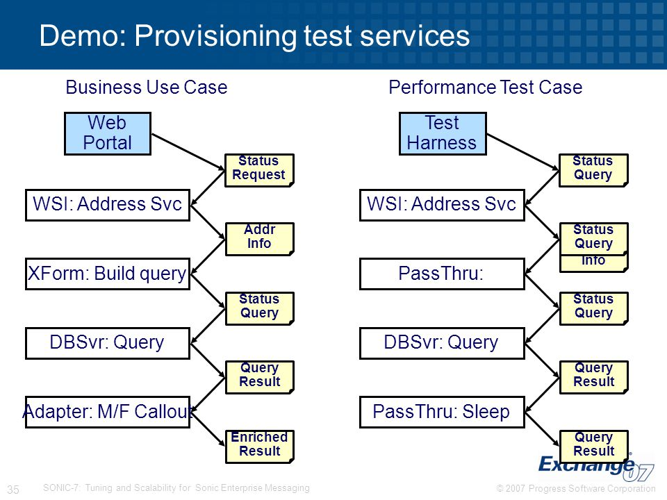 Demo: Provisioning test services