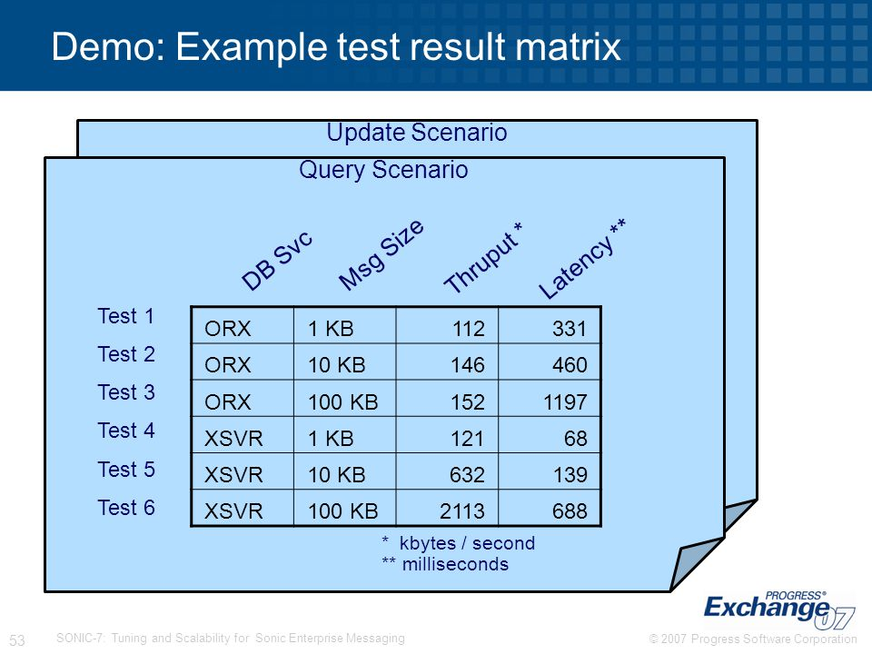 Demo: Example test result matrix