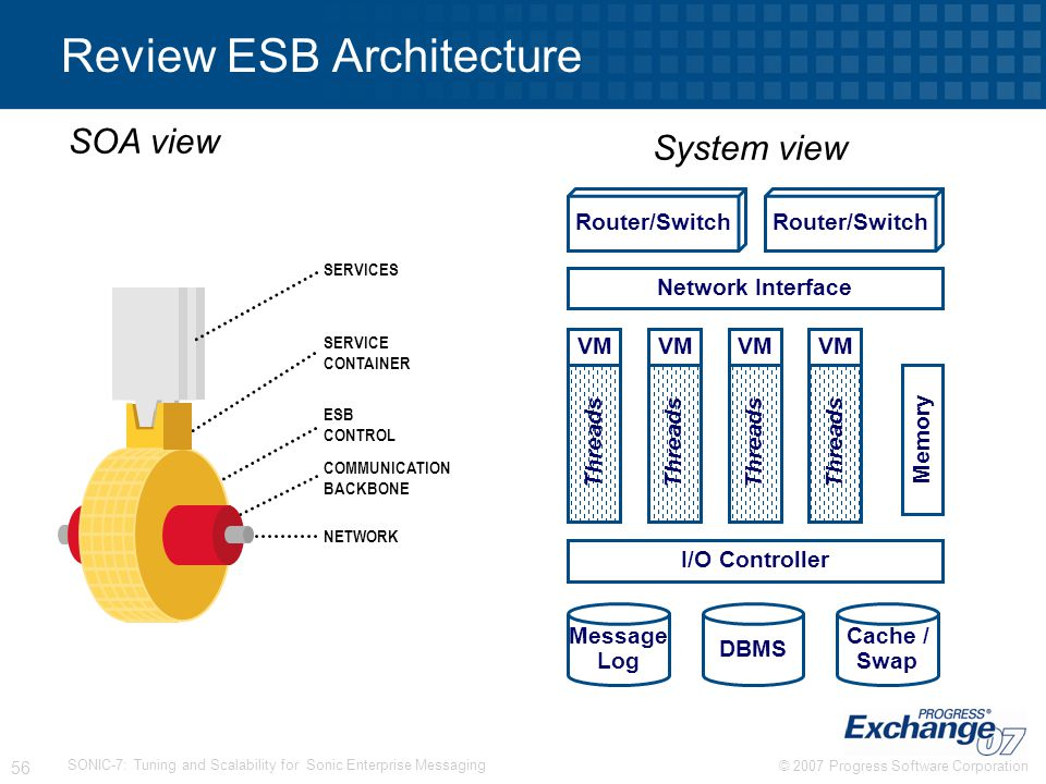 Review ESB Architecture