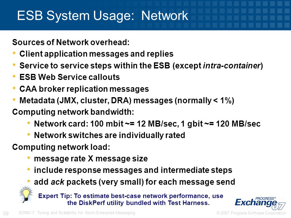 ESB System Usage: Network