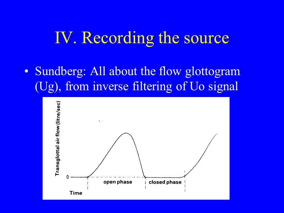 IV. Recording the source
