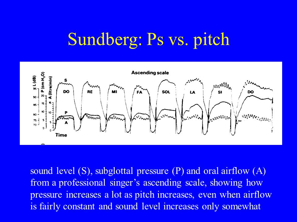 Sundberg: Ps vs. pitch