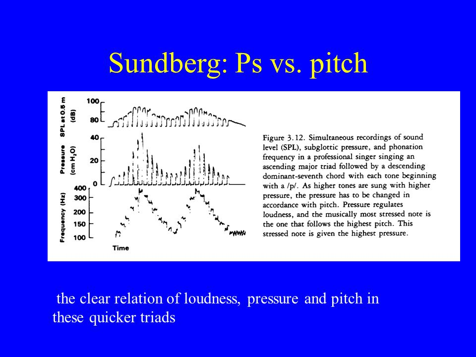 Sundberg: Ps vs. pitch the clear relation of loudness, pressure and pitch in these quicker triads
