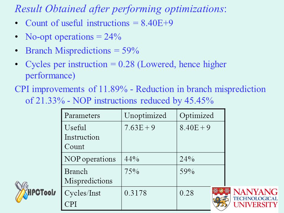 Result Obtained after performing optimizations: