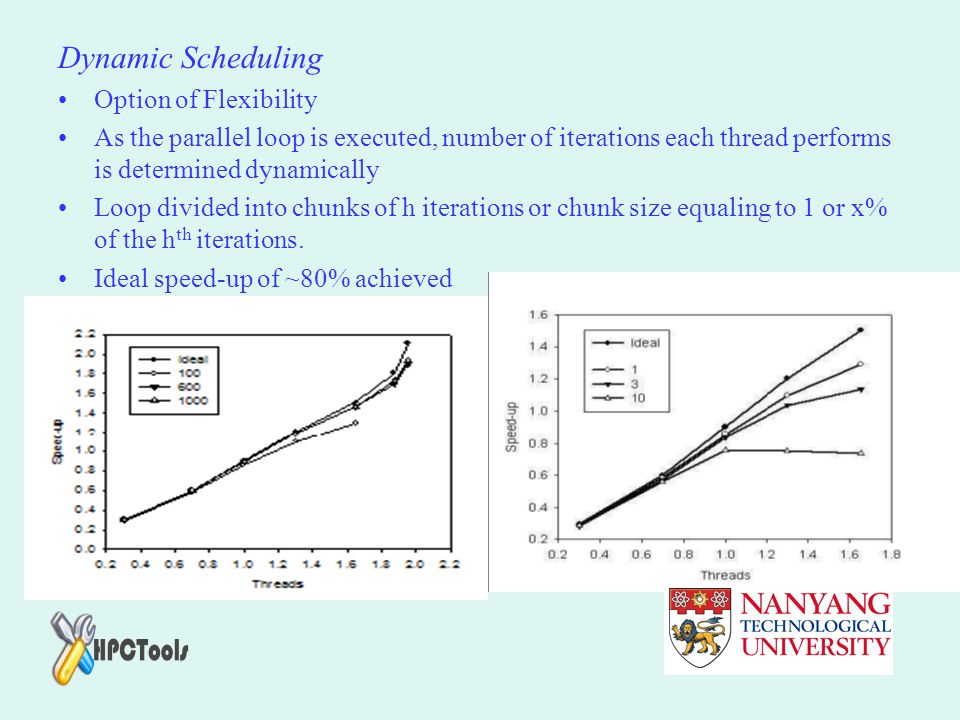 Dynamic Scheduling Option of Flexibility