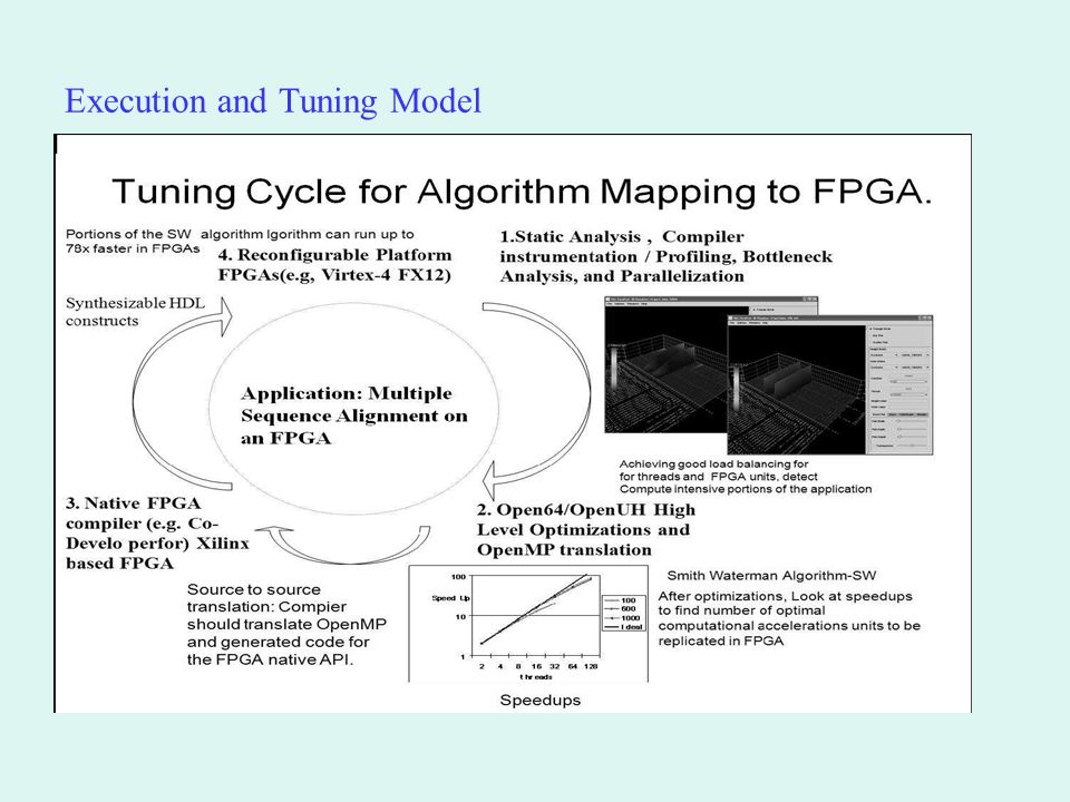 Execution and Tuning Model