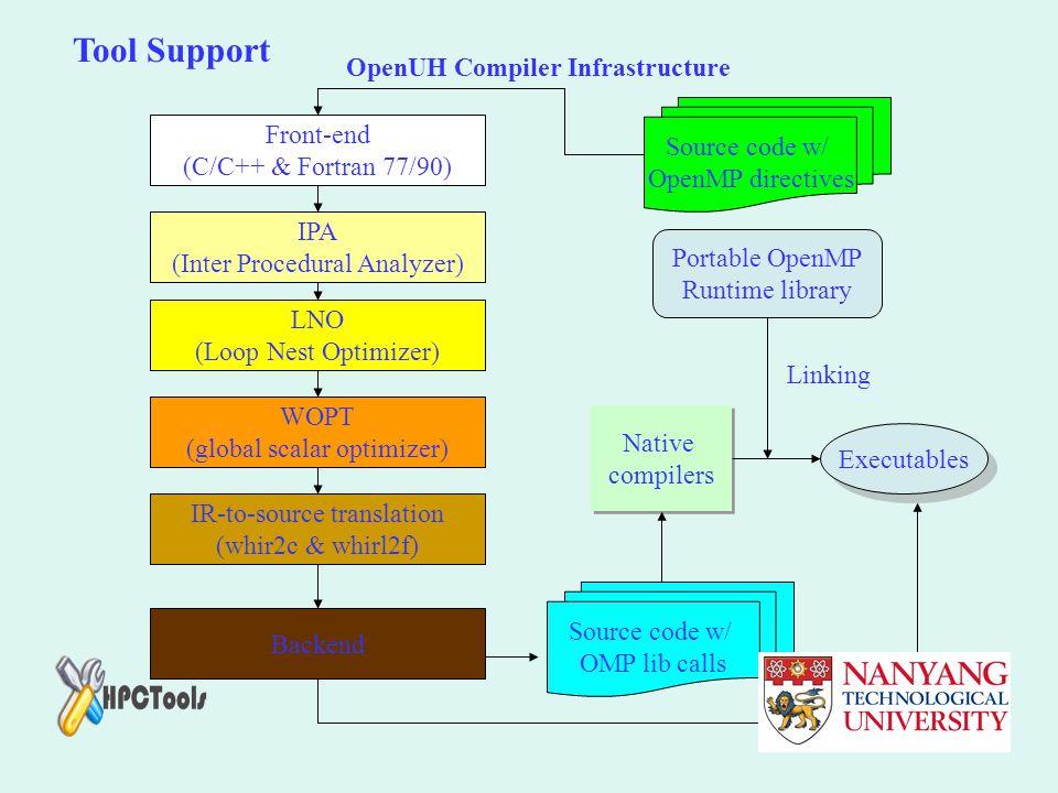 OpenUH Compiler Infrastructure