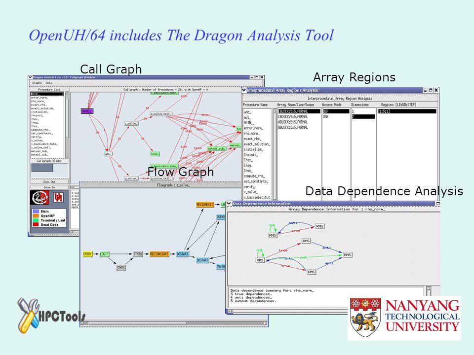 OpenUH/64 includes The Dragon Analysis Tool