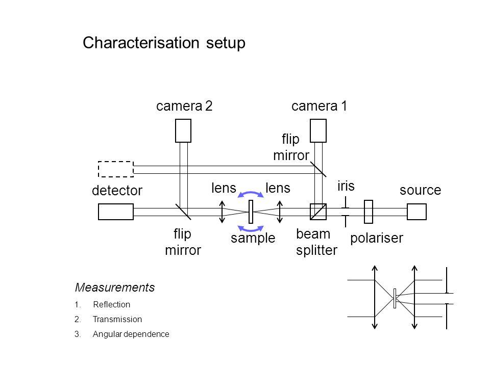 Characterisation setup