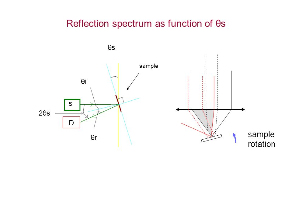 Reflection spectrum as function of θs