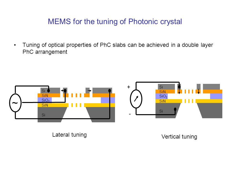 MEMS for the tuning of Photonic crystal