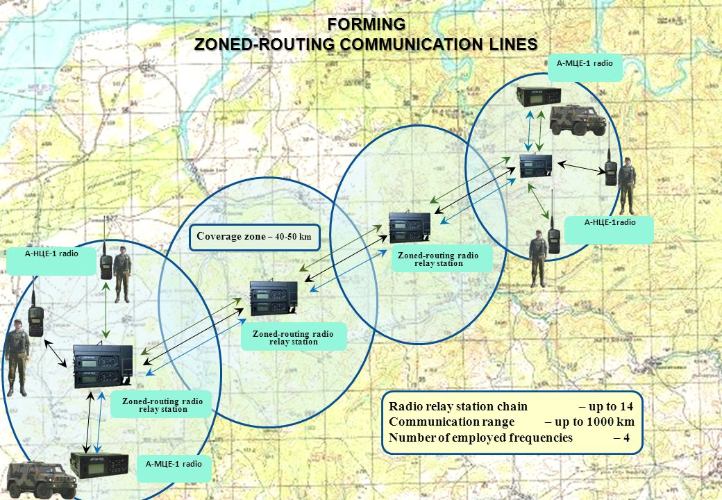 FORMING ZONED-ROUTING COMMUNICATION LINES