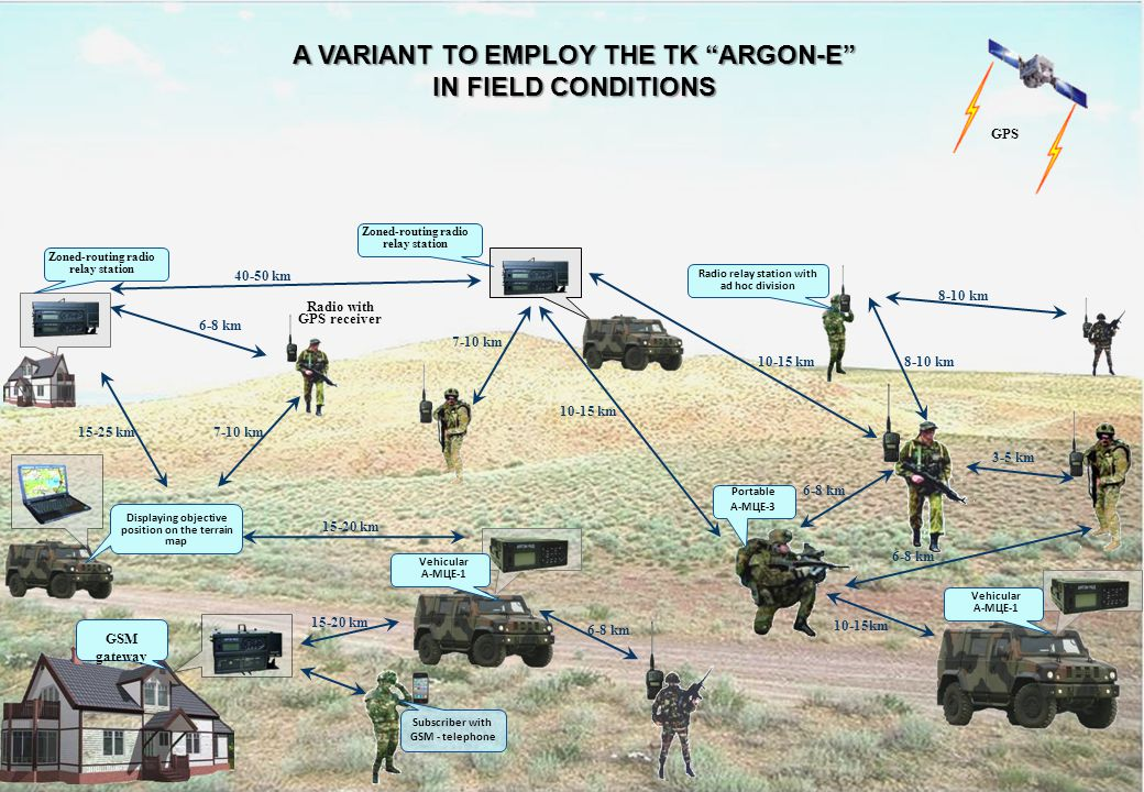 A VARIANT TO EMPLOY THE TK ARGON-E IN FIELD CONDITIONS