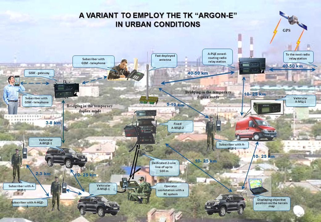 A VARIANT TO EMPLOY THE TK ARGON-E IN URBAN CONDITIONS
